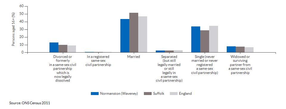 Marital and civil partnership status in Normanston (Waveney) for 2011