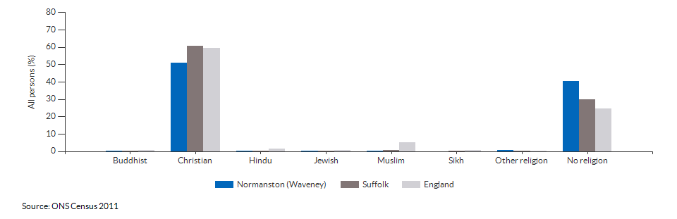 Religion in Normanston (Waveney) for 2011