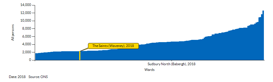 How The Saints (Waveney) compares to other wards in the Local Authority