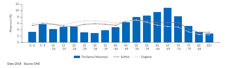 5-year age group population estimates for The Saints (Waveney) for 2018