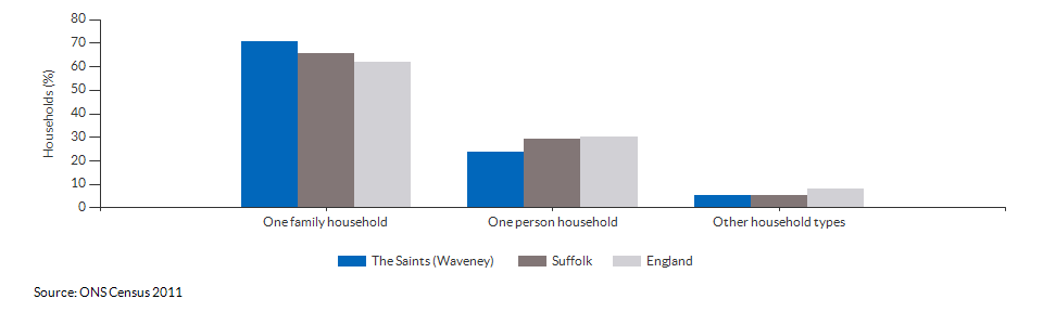 Household composition in The Saints (Waveney) for 2011