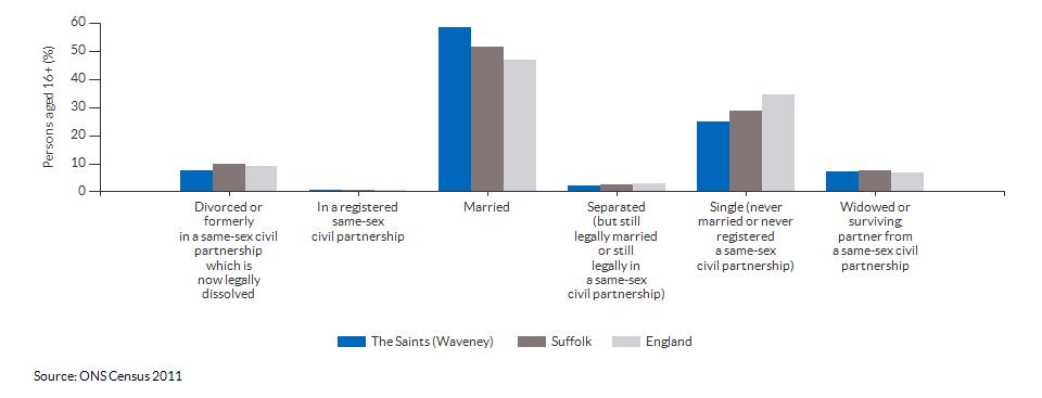 Marital and civil partnership status in The Saints (Waveney) for 2011