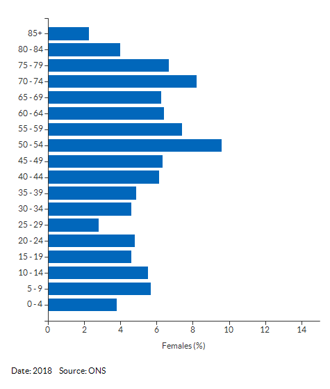 5-year age group female population estimates for Fenland 010C for 2018