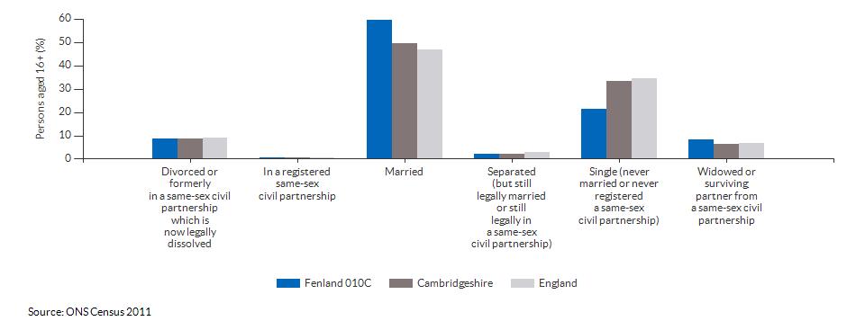 Marital and civil partnership status in Fenland 010C for 2011