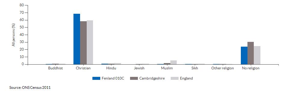 Religion in Fenland 010C for 2011