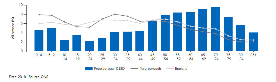 5-year age group population estimates for Peterborough 018D for 2018