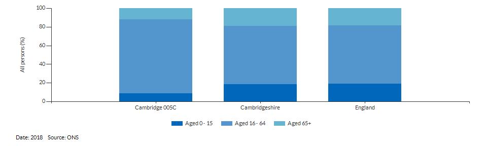 Broad age group estimates for Cambridge 005C for 2018