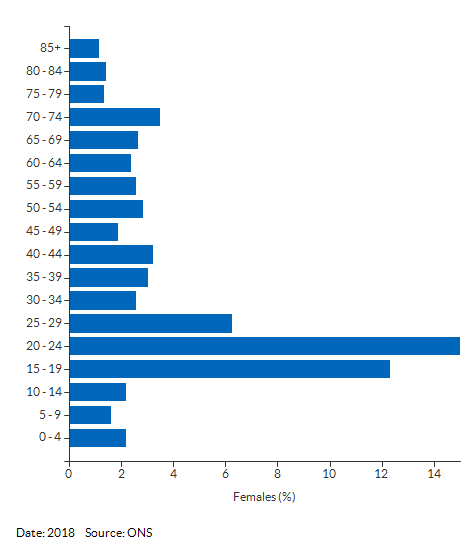 5-year age group female population estimates for Cambridge 005C for 2018