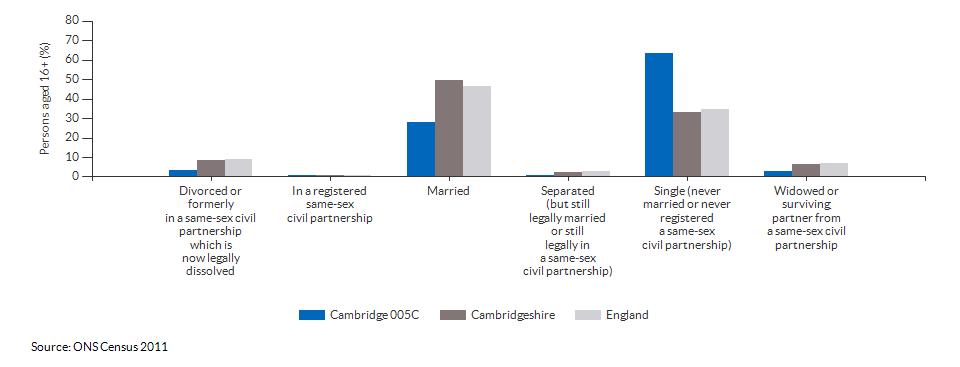 Marital and civil partnership status in Cambridge 005C for 2011