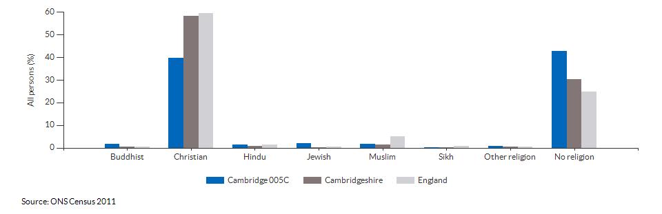 Religion in Cambridge 005C for 2011