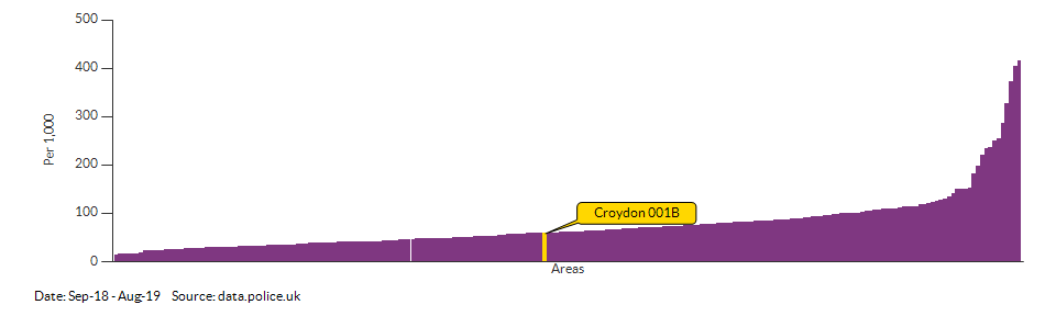 Crime rate for Croydon 001B compared to other areas for Sep-18 - Aug-19