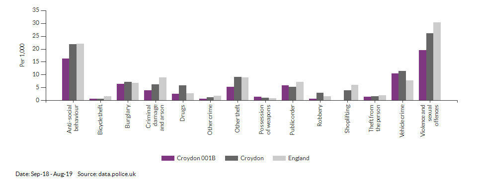 Crime rates by type for Croydon 001B for Sep-18 - Aug-19