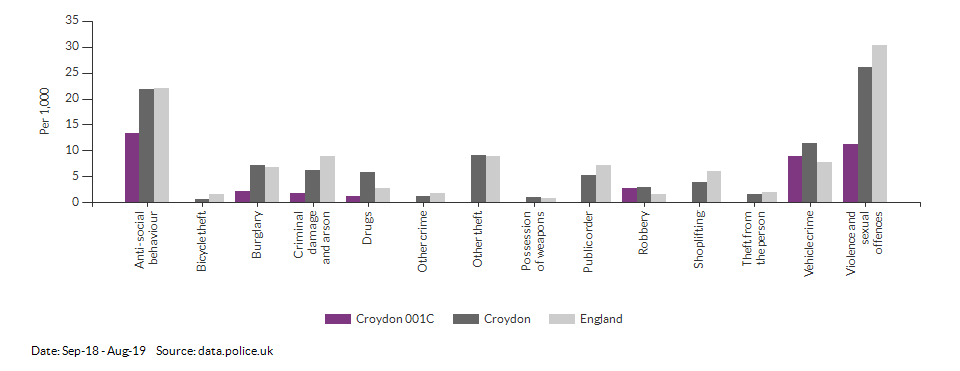 Crime rates by type for Croydon 001C for Sep-18 - Aug-19