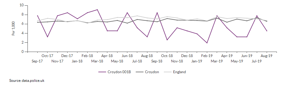 Total crime rate for Croydon 001B over time