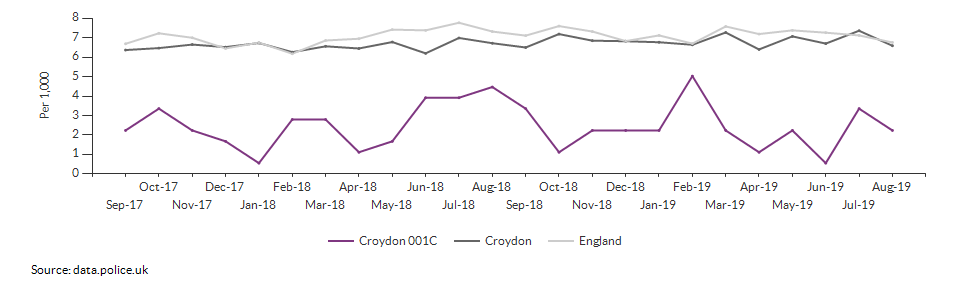 Total crime rate for Croydon 001C over time
