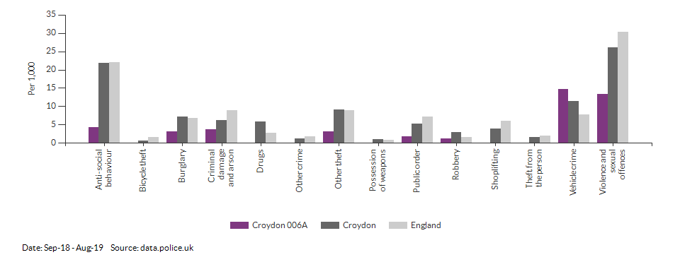 Crime rates by type for Croydon 006A for Sep-18 - Aug-19
