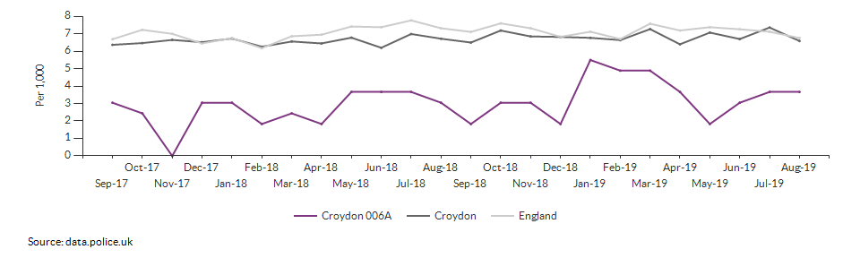 Total crime rate for Croydon 006A over time