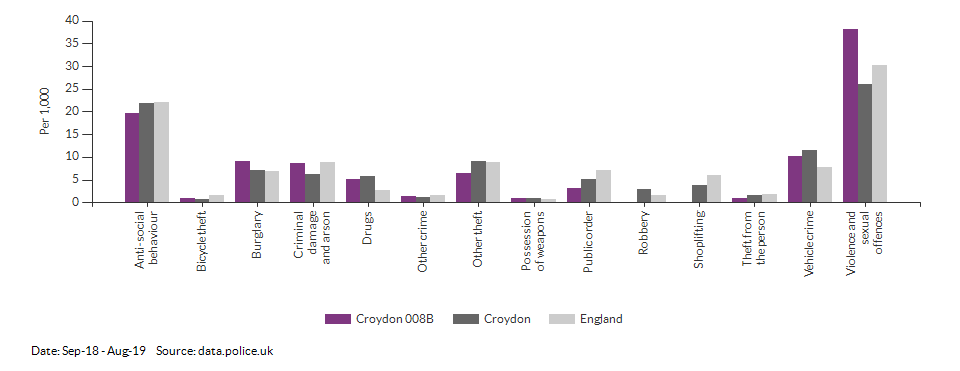 Crime rates by type for Croydon 008B for Sep-18 - Aug-19