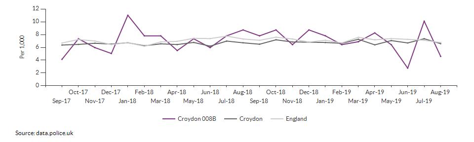 Total crime rate for Croydon 008B over time