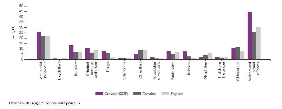 Crime rates by type for Croydon 008D for Sep-18 - Aug-19