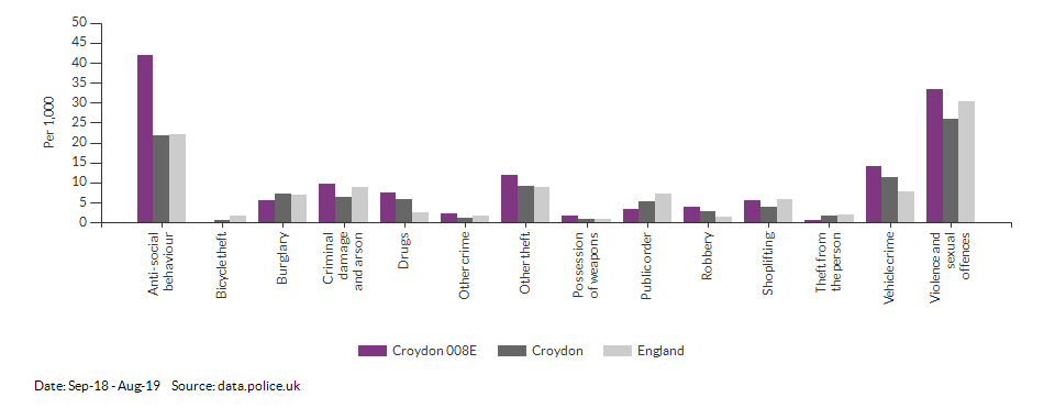 Crime rates by type for Croydon 008E for Sep-18 - Aug-19