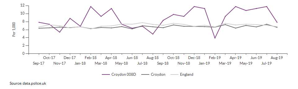 Total crime rate for Croydon 008D over time