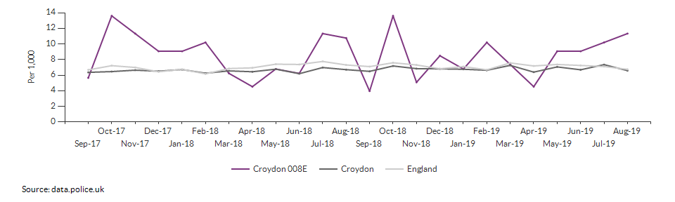 Total crime rate for Croydon 008E over time