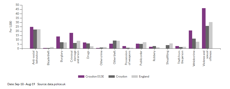 Crime rates by type for Croydon 013E for Sep-18 - Aug-19
