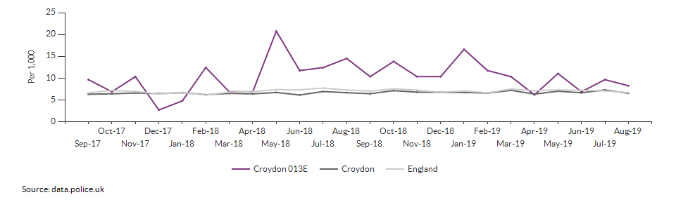 Total crime rate for Croydon 013E over time
