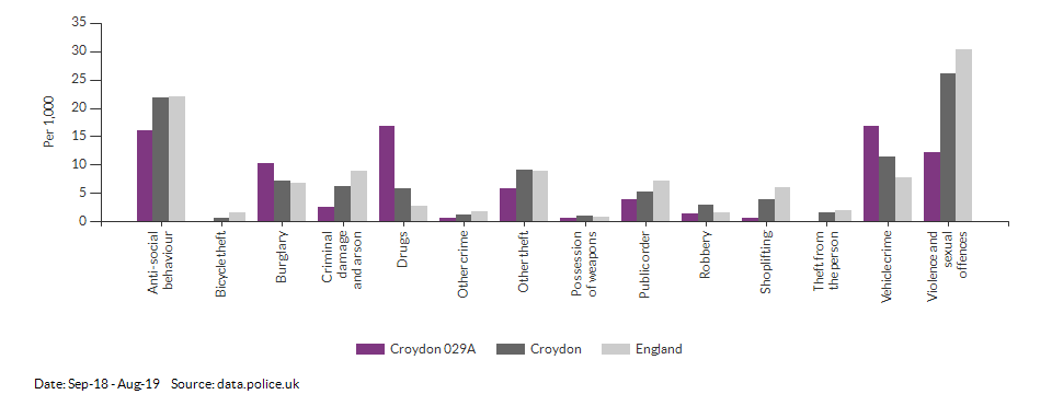 Crime rates by type for Croydon 029A for Sep-18 - Aug-19