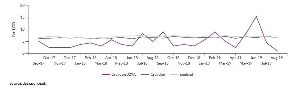 Total crime rate for Croydon 029A over time