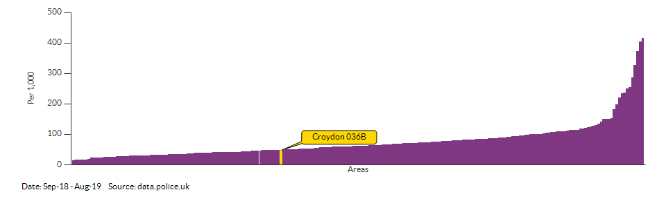 Crime rate for Croydon 036B compared to other areas for Sep-18 - Aug-19