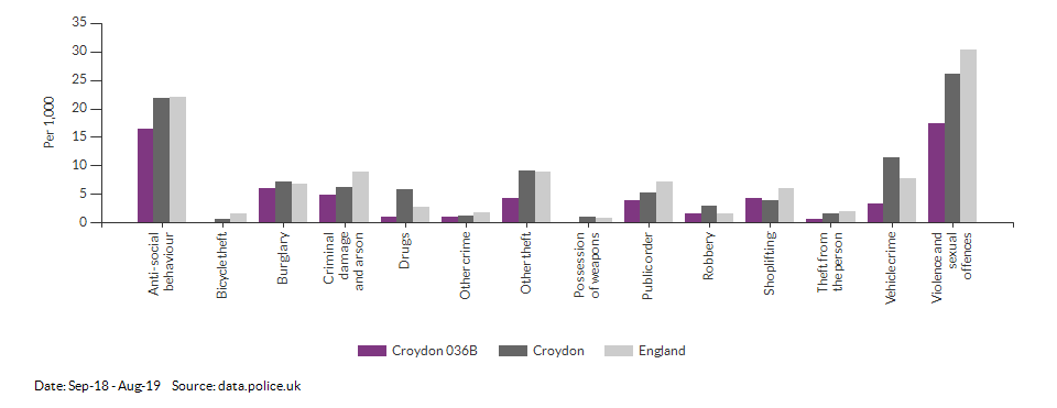 Crime rates by type for Croydon 036B for Sep-18 - Aug-19