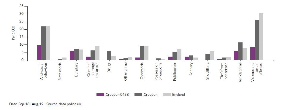 Crime rates by type for Croydon 043B for Sep-18 - Aug-19