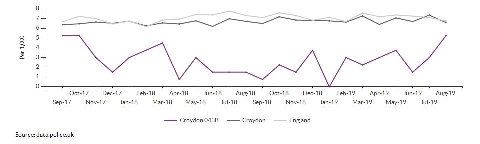 Total crime rate for Croydon 043B over time
