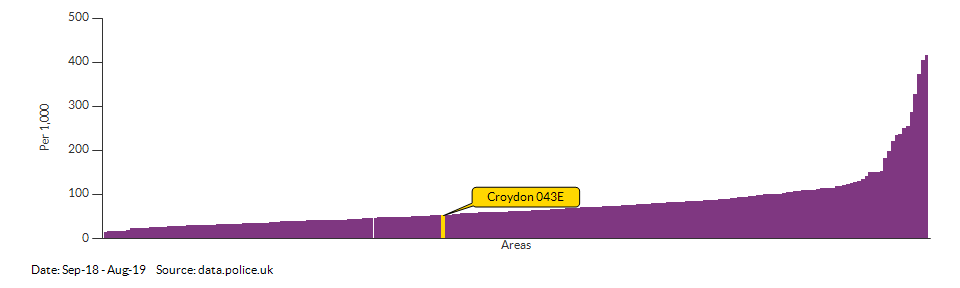 Crime rate for Croydon 043E compared to other areas for Sep-18 - Aug-19