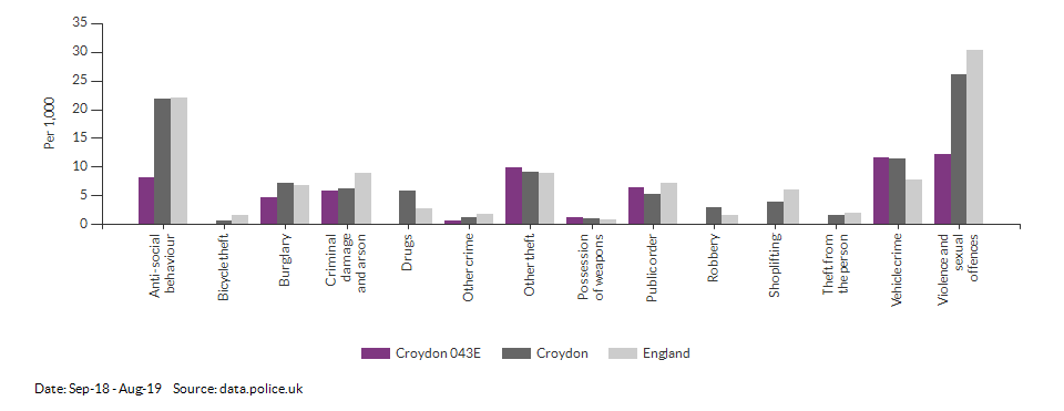 Crime rates by type for Croydon 043E for Sep-18 - Aug-19