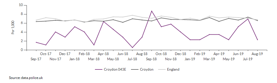 Total crime rate for Croydon 043E over time