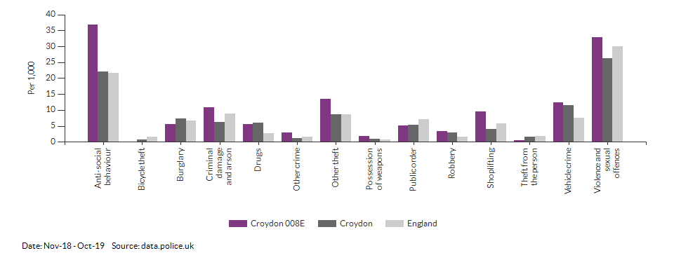 Crime rates by type for Croydon 008E for Nov-18 - Oct-19