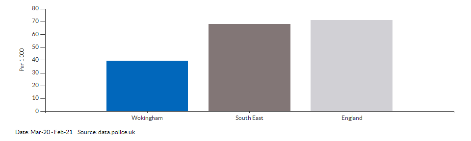 Crime rate for Wokingham compared to other areas for Mar-20 - Feb-21