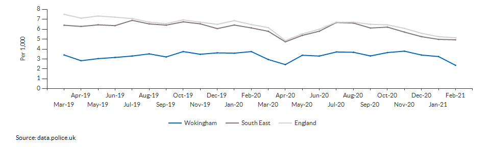 Total crime rate for Wokingham over time