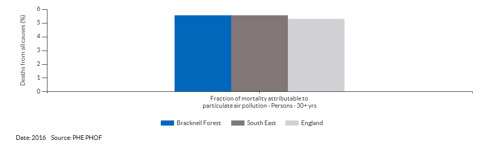 Fraction of mortality attributable to particulate air pollution for Bracknell Forest for 2016