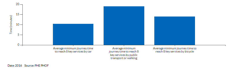 Average minimum journey time to reach 8 key services for Bracknell Forest for 2016
