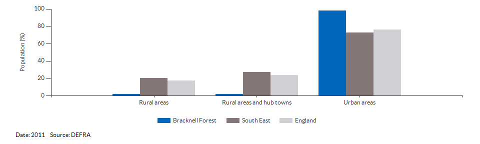 Percentage of the population living in urban and rural areas for Bracknell Forest for 2011