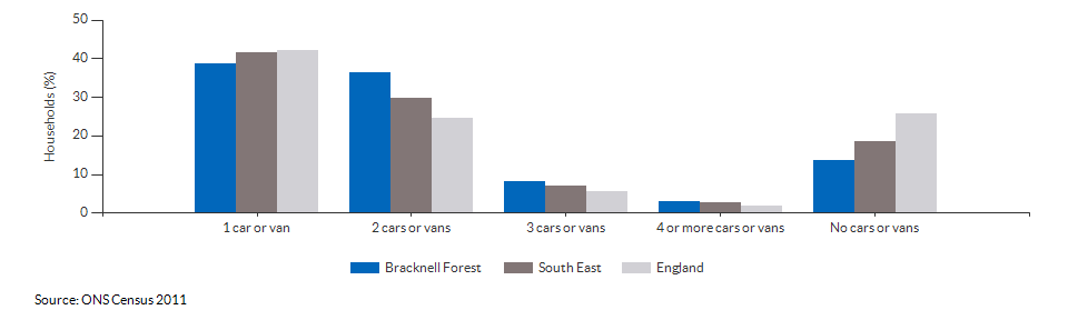 Number of cars or vans per household in Bracknell Forest for 2011