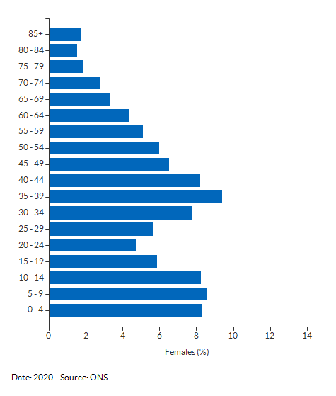 5-year age group female population estimates for Slough for 2020