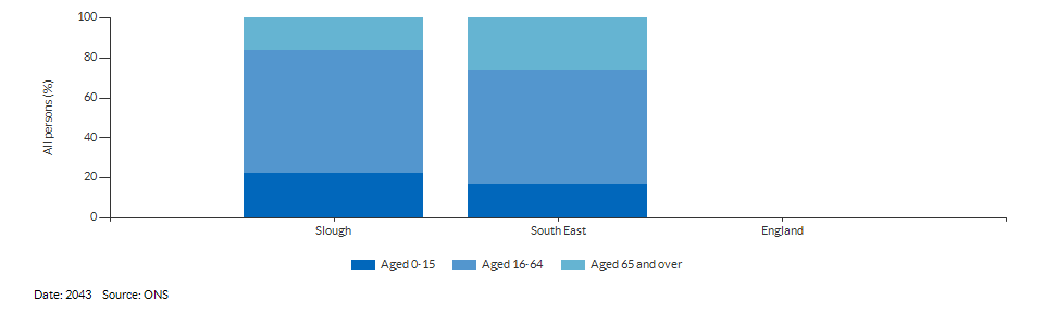 Broad age group population projections for Slough for 2043