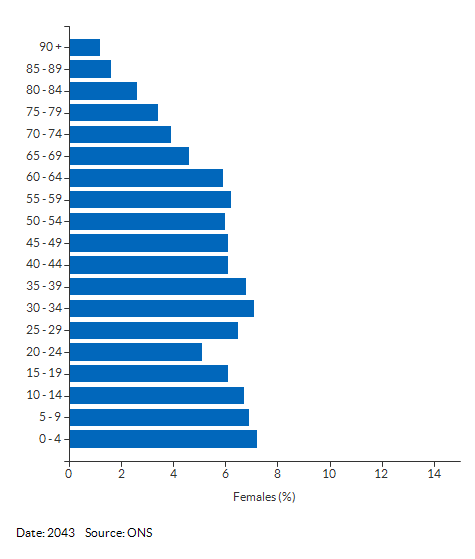 5-year age group female population projections for Slough for 2043