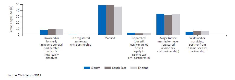 Marital and civil partnership status in Slough for 2011