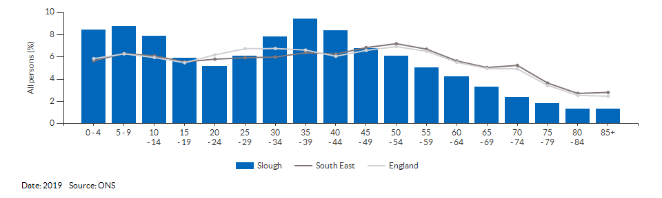 5-year age group population estimates for Slough for 2019